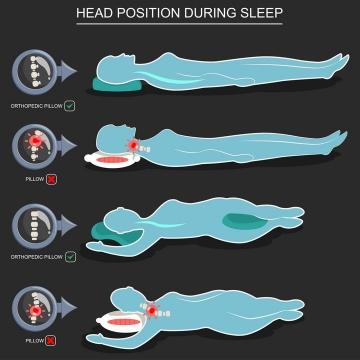 4款颈椎病正确睡姿图片免抠素材
