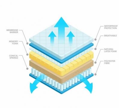 抗压床垫分层结构解剖图通风透气效果png图片免抠矢量素材