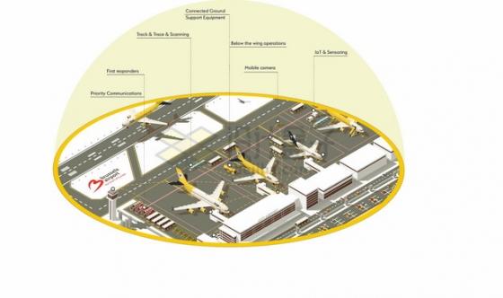 5G技术在机场的应用范围png图片素材