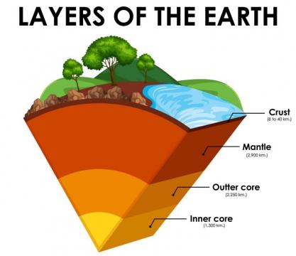 地球内部圈层结构分层地壳地幔和地核中学地理教学图片免抠矢量素材