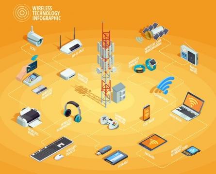 2.5D风格移动信号数据发射塔和各种数码产品之间的连接示意图免抠矢量图片素材