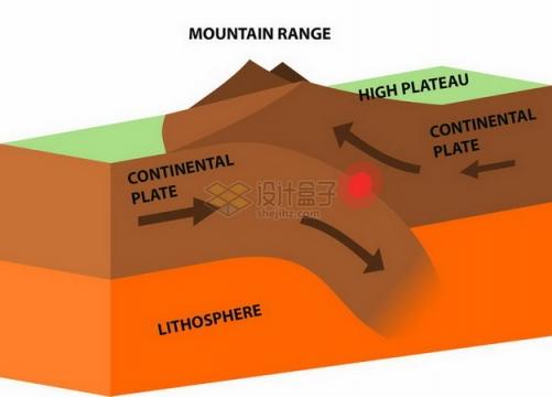 2.5D风格地球地壳运动造山运动地理教学插图png图片免抠素材