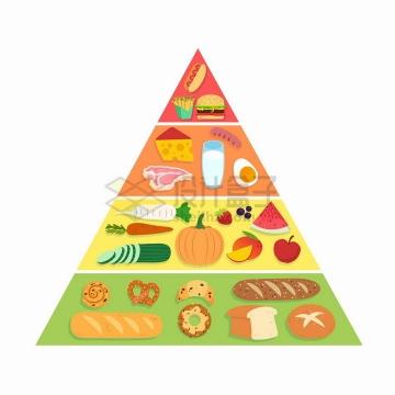 扁平化美食构成的营养金字塔png图片免抠矢量素材
