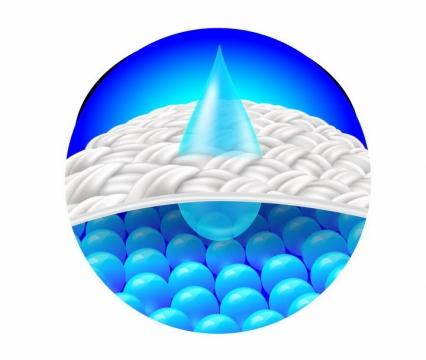 显微镜下的布料衣物纤维编织物干燥剂水滴吸水效果png图片免抠矢量素材