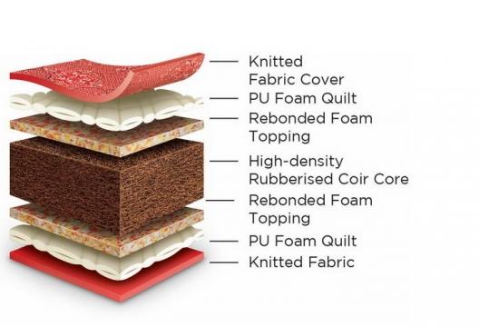 棕榈床垫分层结构解剖图png图片透明背景免抠素材