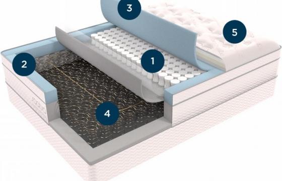 弹簧乳胶床垫结构解剖示意图png图片透明背景免抠素材