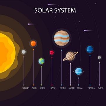 扁平化风格太阳系八大行星示意图图片免抠素材