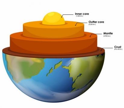 创意3D立体地球内部结构地核地幔地壳等分层结构图png图片免抠矢量素材