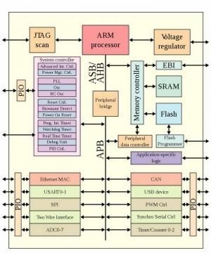 ARM手机处理器结构图png图片免抠素材